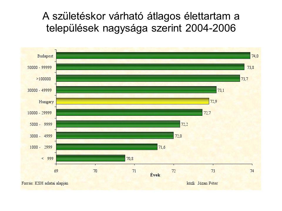A születéskor várható átlagos élettartam a települések nagysága szerint 2004-2006