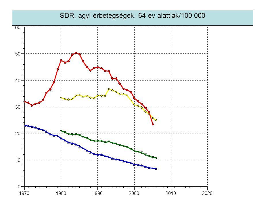 SDR, agyi érbetegségek, 64 év alattiak/100.000