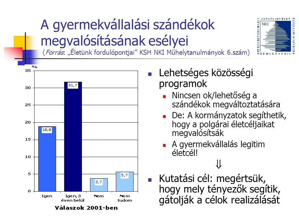 """A gyermekvállalási szándékok megvalósulását akadályozó tényezők: a fiatalok """"idősödése (Forrás: """"Életünk fordulópontjai KSH NKI Műhelytanulmányok 6.szám)"""