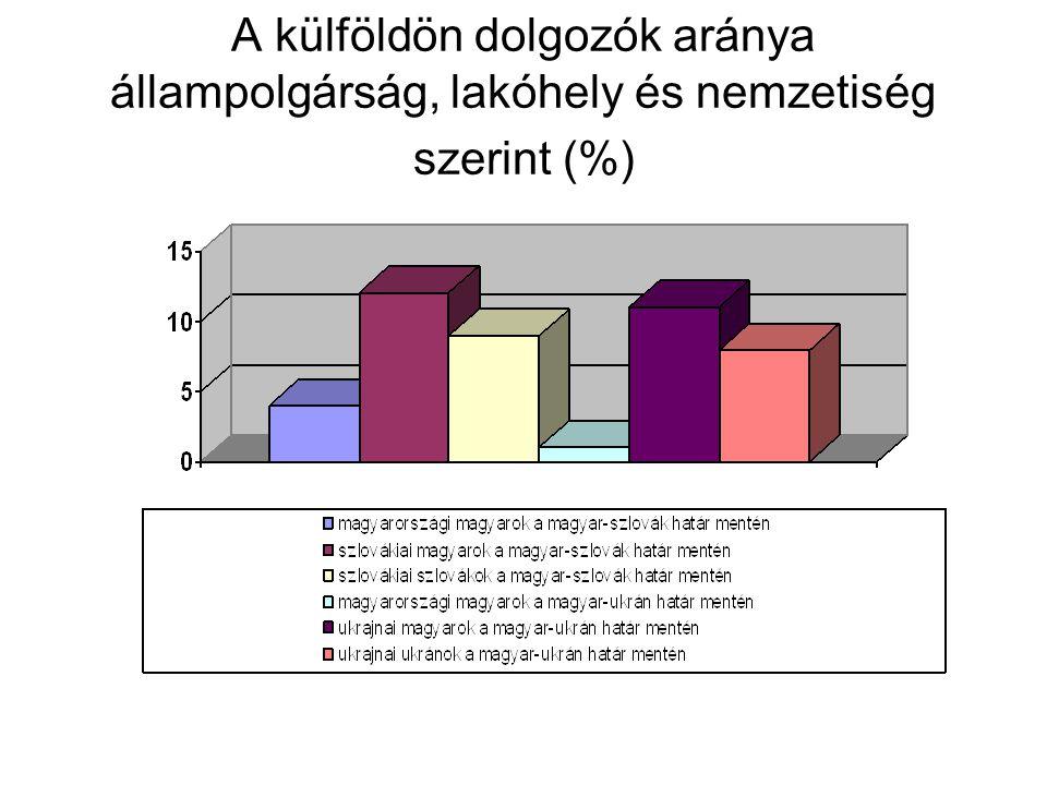 A külföldön dolgozók aránya állampolgárság, lakóhely és nemzetiség szerint (%)