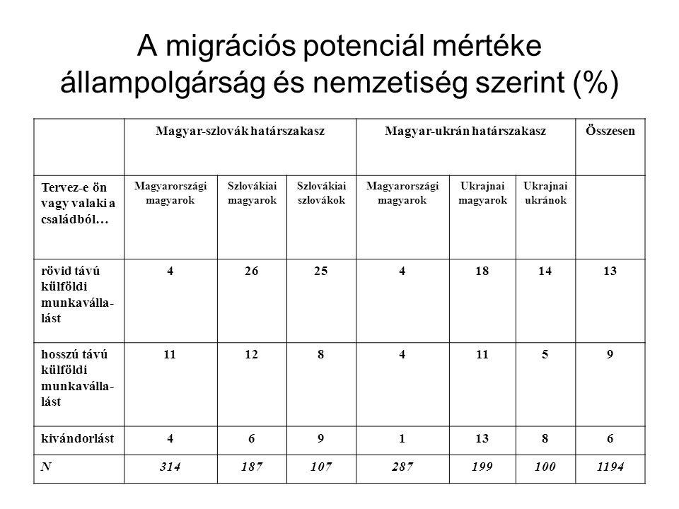 A migrációs potenciál mértéke állampolgárság és nemzetiség szerint (%) Magyar-szlovák határszakaszMagyar-ukrán határszakaszÖsszesen Tervez-e ön vagy v