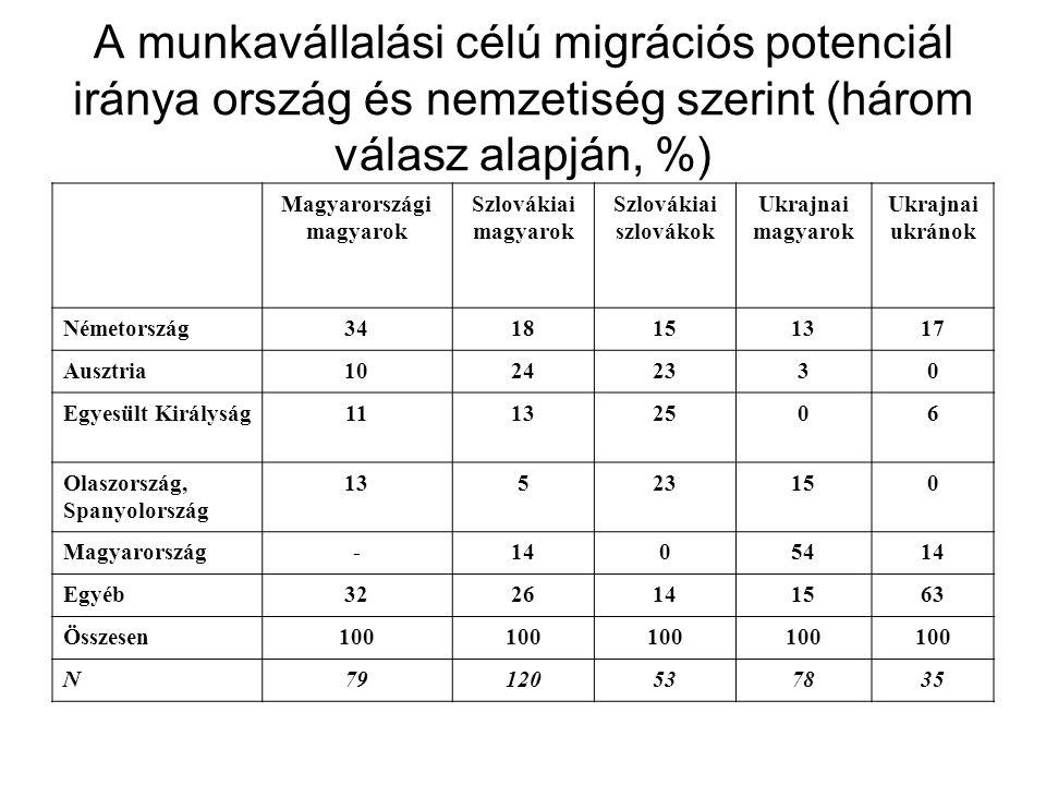 A munkavállalási célú migrációs potenciál iránya ország és nemzetiség szerint (három válasz alapján, %) Magyarországi magyarok Szlovákiai magyarok Szl