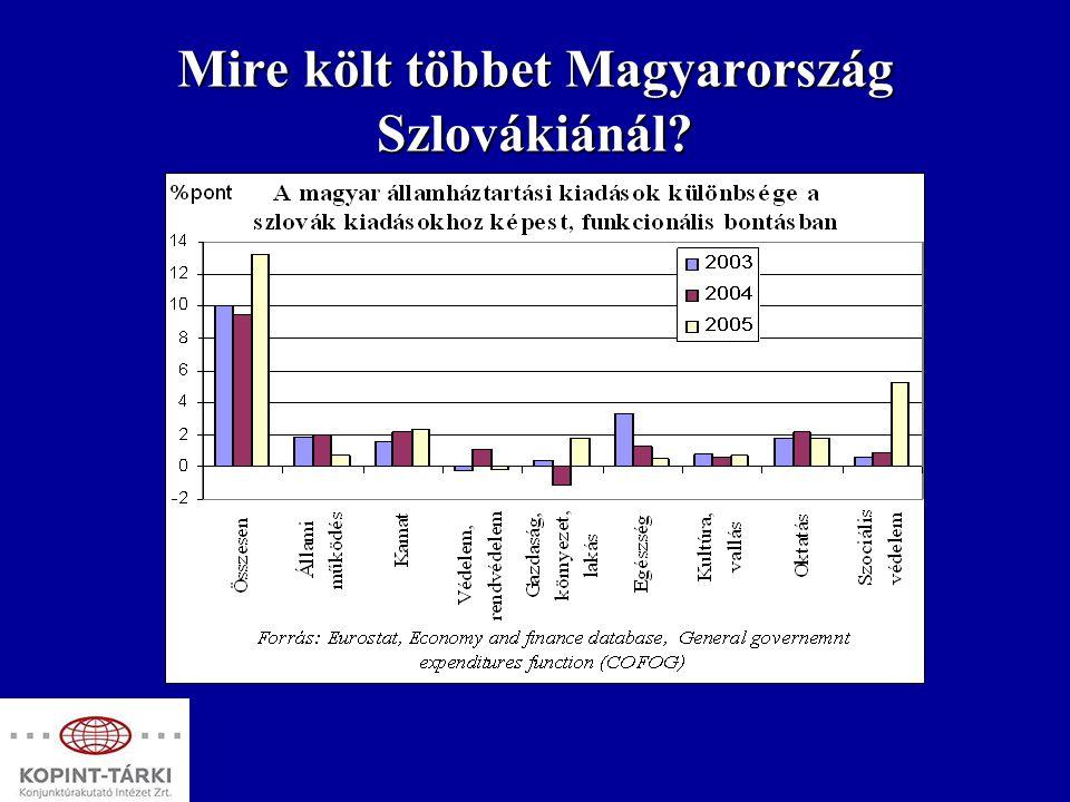 Mire költ többet Magyarország Szlovákiánál