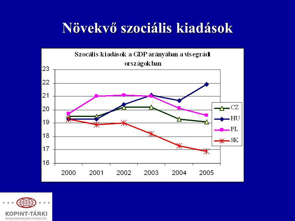 Növekvő szociális kiadások