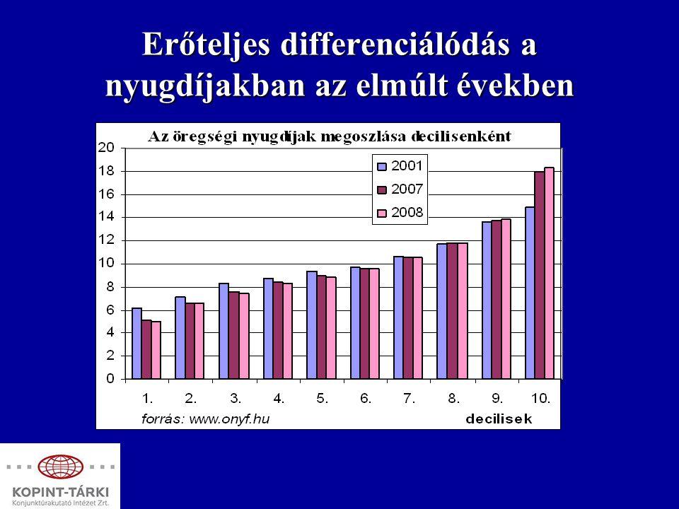 Erőteljes differenciálódás a nyugdíjakban az elmúlt években