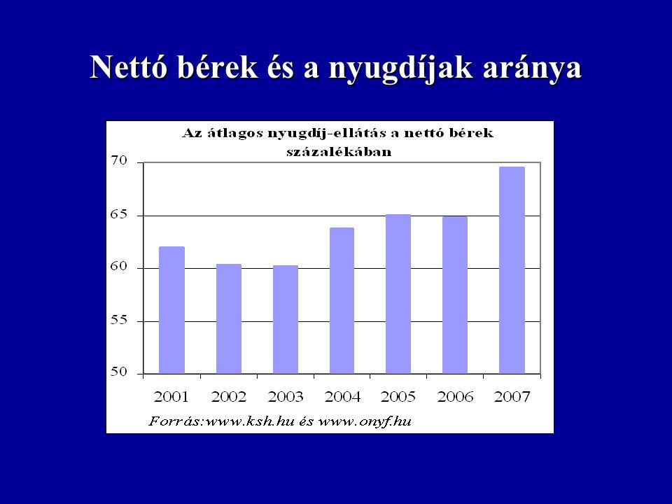 Nettó bérek és a nyugdíjak aránya