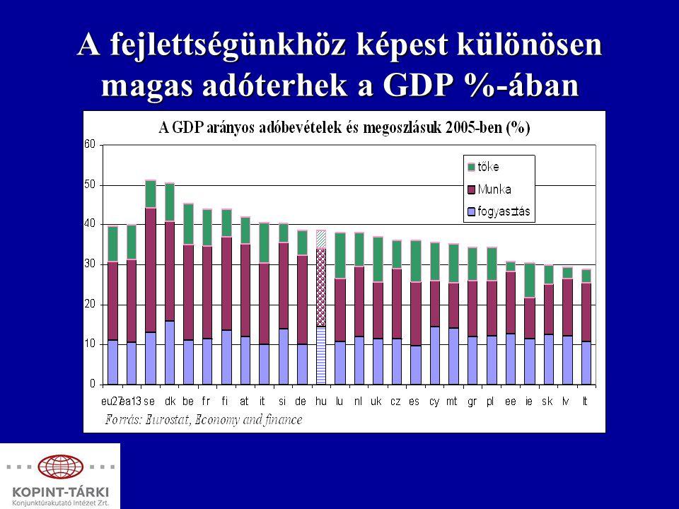 A fejlettségünkhöz képest különösen magas adóterhek a GDP %-ában