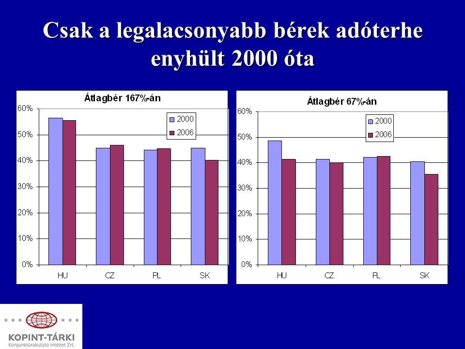 Növekvő bérköltségek Magyarországon