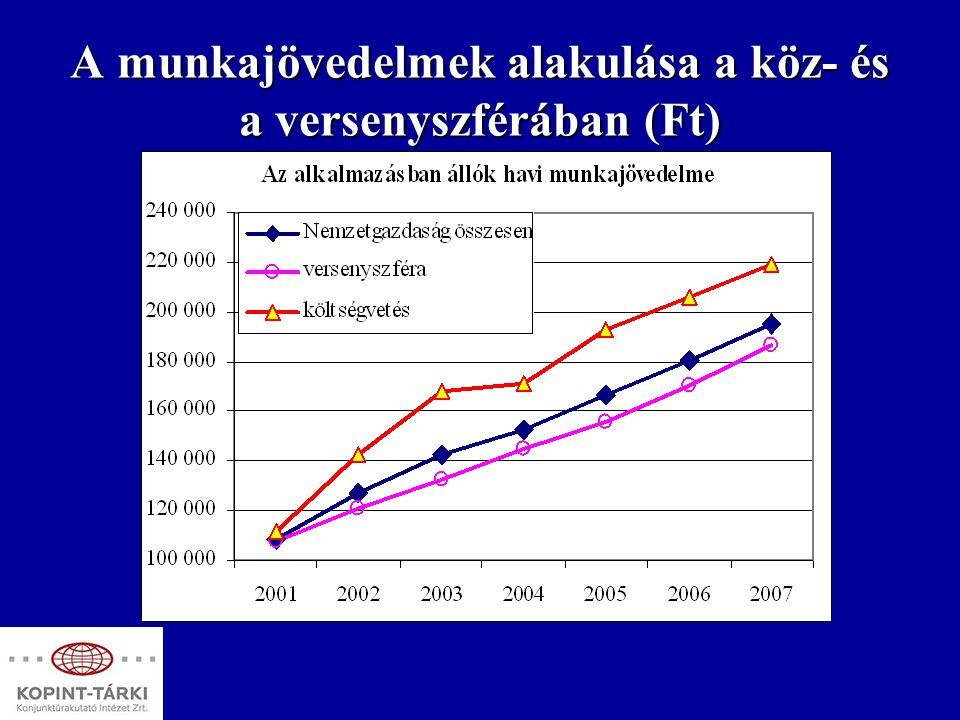 Néhány következtetés A jövedelmek felzárkózása csak A jövedelmek felzárkózása csak gyorsabb gazdasági növekedés ésgyorsabb gazdasági növekedés és a foglalkoztatás növelése melletta foglalkoztatás növelése mellettlehetséges.