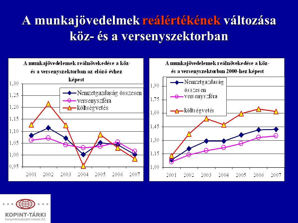 A munkajövedelmek reálértékének változása köz- és a versenyszektorban