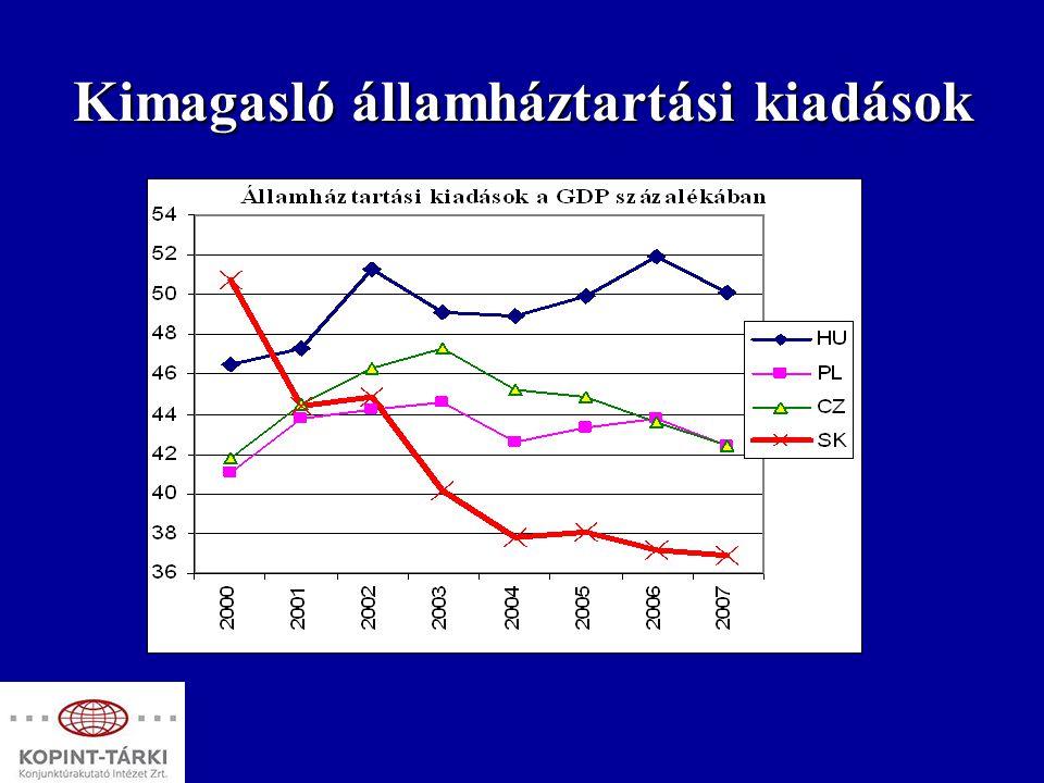 Ennek következtében viharosan növekvő államháztartási deficit…