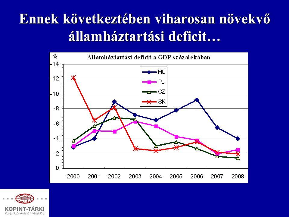 ..…és államadósság