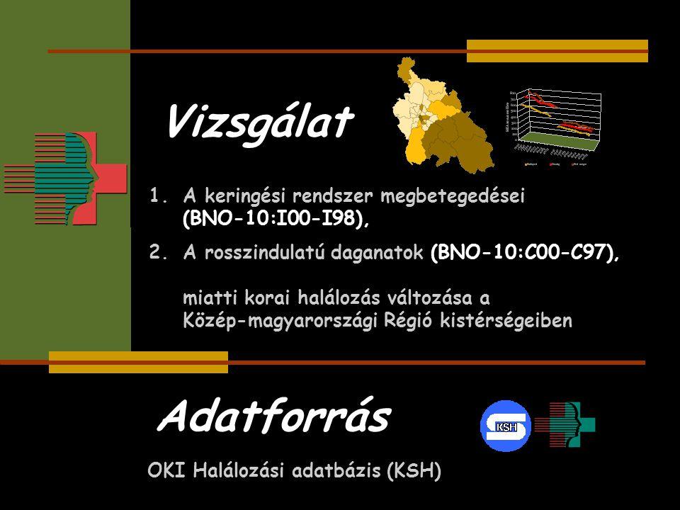 Adatforrás OKI Halálozási adatbázis (KSH) Vizsgálat 1.A keringési rendszer megbetegedései (BNO-10:I00-I98), 2.A rosszindulatú daganatok (BNO-10:C00-C9