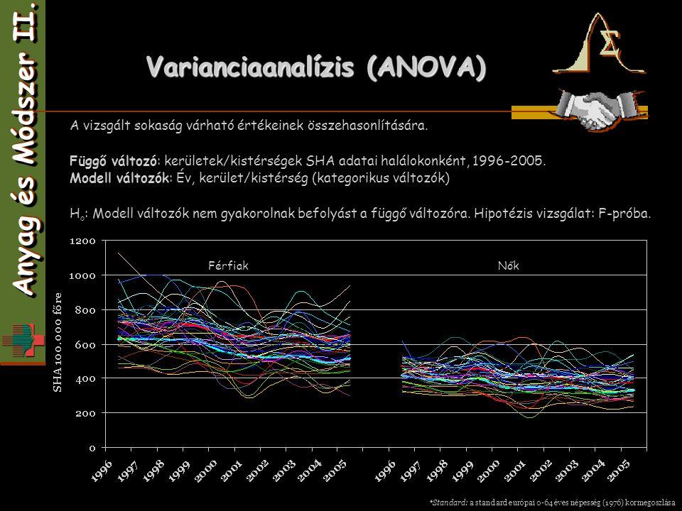 Varianciaanalízis (ANOVA) FérfiakNők *Standard: a standard európai 0-64 éves népesség (1976) kormegoszlása Anyag és Módszer II. A vizsgált sokaság vár