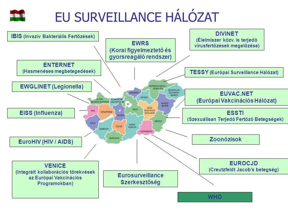 EU SURVEILLANCE HÁLÓZAT EWRS (Korai figyelmeztető és gyorsreagáló rendszer) IBIS (Invazív Bakteriális Fertőzések) ENTERNET (Hasmenéses megbetegedések)
