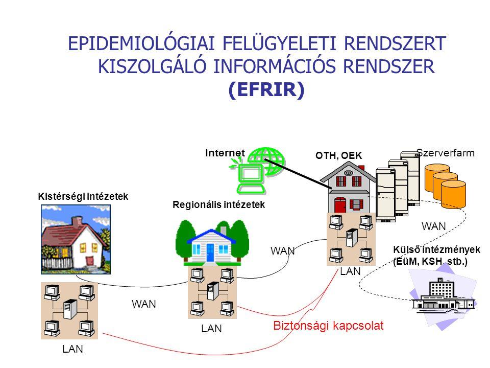 EPIDEMIOLÓGIAI FELÜGYELETI RENDSZERT KISZOLGÁLÓ INFORMÁCIÓS RENDSZER (EFRIR) Kistérségi intézetek Külső intézmények (EüM, KSH, stb.) OTH, OEK Internet