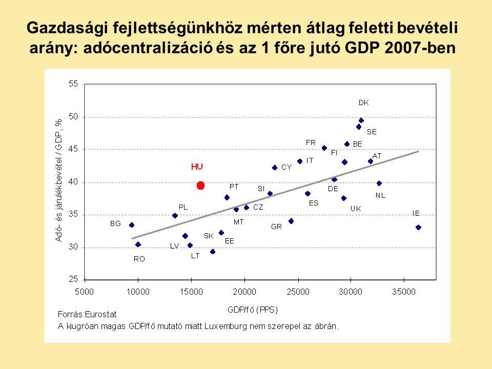 Gazdasági fejlettségünkhöz mérten átlag feletti bevételi arány: adócentralizáció és az 1 főre jutó GDP 2007-ben