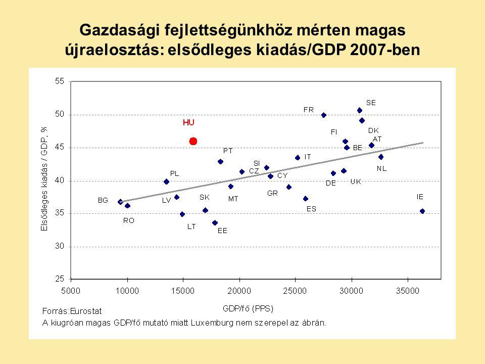 Gazdasági fejlettségünkhöz mérten magas újraelosztás: elsődleges kiadás/GDP 2007-ben