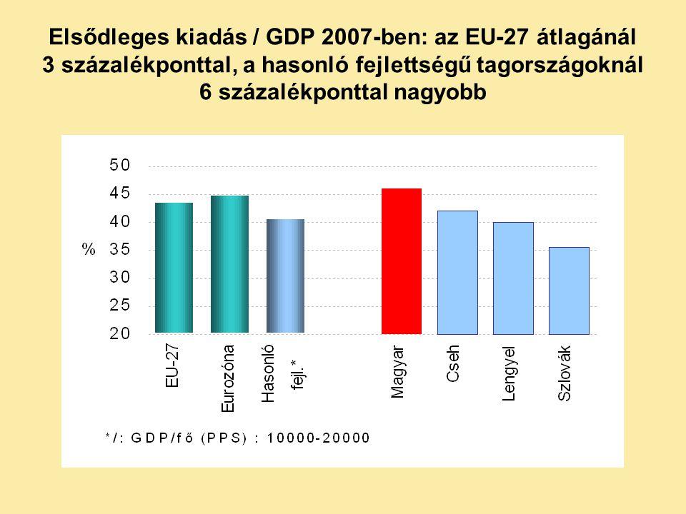 Elsődleges kiadás / GDP 2007-ben: az EU-27 átlagánál 3 százalékponttal, a hasonló fejlettségű tagországoknál 6 százalékponttal nagyobb