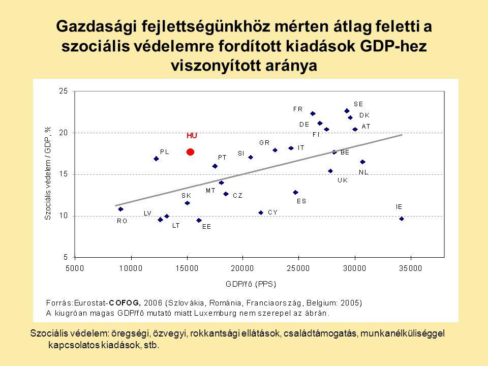 Tágabb értelemben vett szociális kiadások (szociális védelem és egészségügy együtt): relatív elmaradás az EU-átlagtól, de a visegrádi országok között legnagyobb kiadás/GDP arány