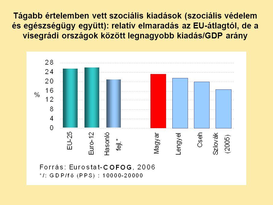 Tágabb értelemben vett szociális kiadások (szociális védelem és egészségügy együtt): relatív elmaradás az EU-átlagtól, de a visegrádi országok között