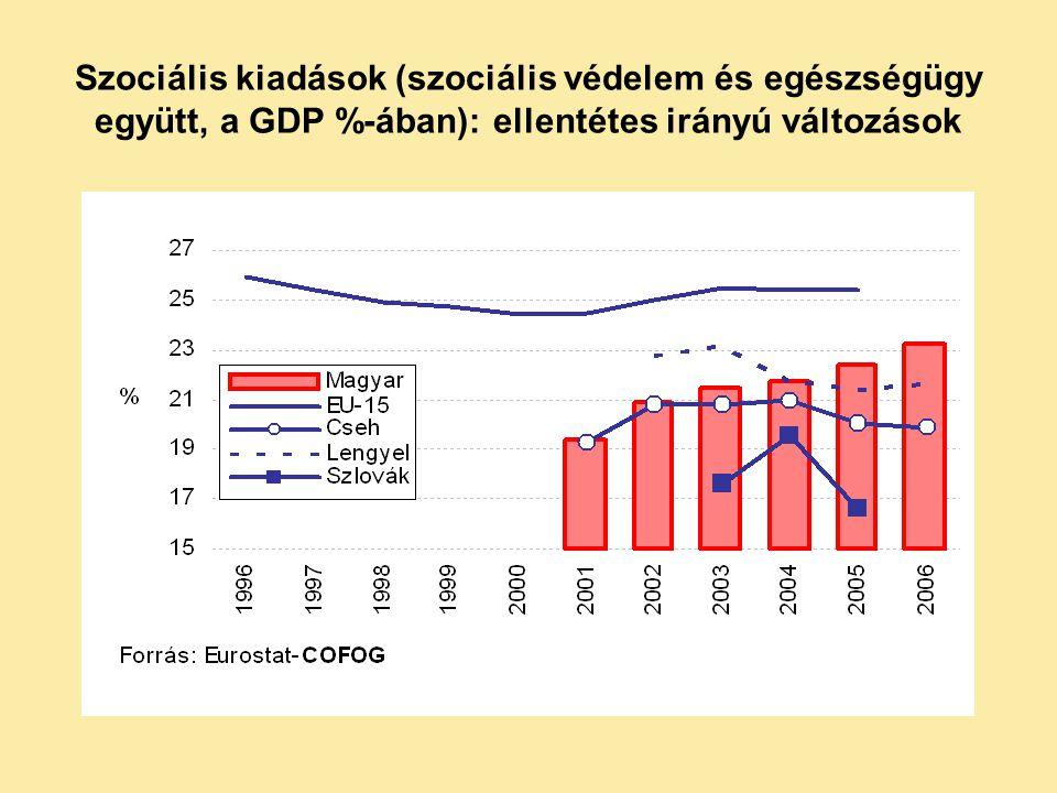 Szociális kiadások (a GDP %-ában) Megjegyzés: az összehasonlítást torzíthatja a támogatási rendszerek különbözősége (adókedvezmények és/vagy direkt kifizetések aránya), illetve az, hogy a juttatások adóznak-e (pl.