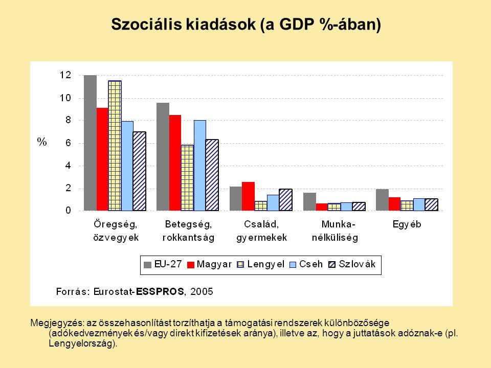 Szociális kiadások (a GDP %-ában) Megjegyzés: az összehasonlítást torzíthatja a támogatási rendszerek különbözősége (adókedvezmények és/vagy direkt ki