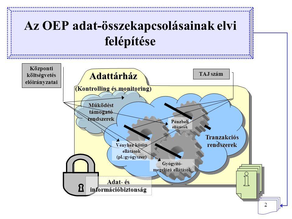 2 Az OEP adat-összekapcsolásainak elvi felépítése Pénzbeli ellátások Gyógyító- megelőző ellátások Vényhez kötött ellátások (pl.:gyógyszer) Tranzakciós rendszerek Adattárház (Kontrolling és monitoring) Működést támogató rendszerek TAJ szám Adat- és információbiztonság Központi költségvetés előirányzatai