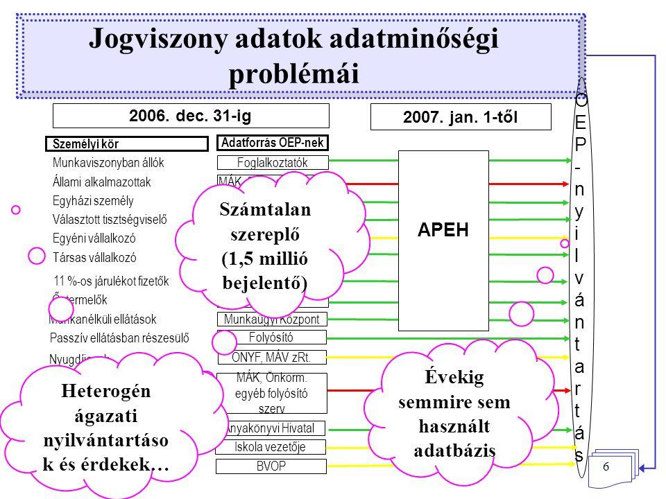 6 Jogviszony adatok adatminőségi problémái OEP-nyilvántartásOEP-nyilvántartás 2006.