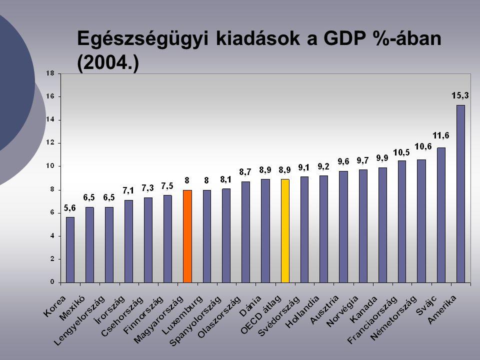 Egészségügyi kiadások a GDP %-ában (2004.)