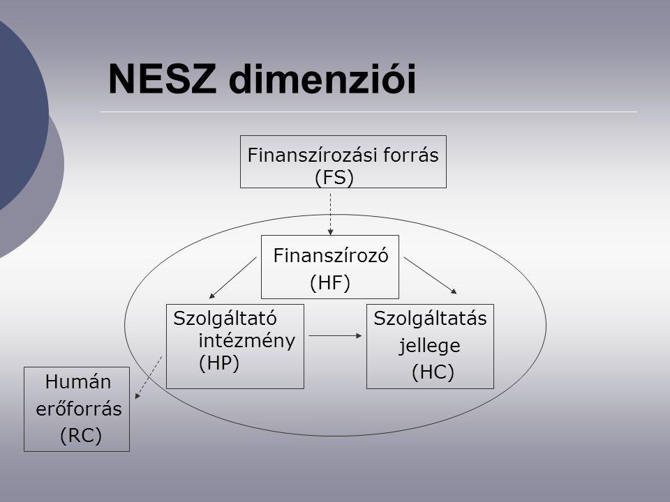 NESZ dimenziói Szolgáltató intézmény (HP) Szolgáltatás jellege (HC) Finanszírozó (HF) Finanszírozási forrás (FS) Humán erőforrás (RC)