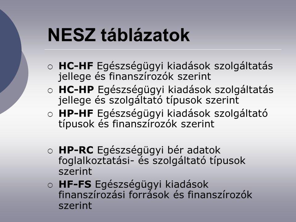 NESZ táblázatok  HC-HF Egészségügyi kiadások szolgáltatás jellege és finanszírozók szerint  HC-HP Egészségügyi kiadások szolgáltatás jellege és szolgáltató típusok szerint  HP-HF Egészségügyi kiadások szolgáltató típusok és finanszírozók szerint  HP-RC Egészségügyi bér adatok foglalkoztatási- és szolgáltató típusok szerint  HF-FS Egészségügyi kiadások finanszírozási források és finanszírozók szerint