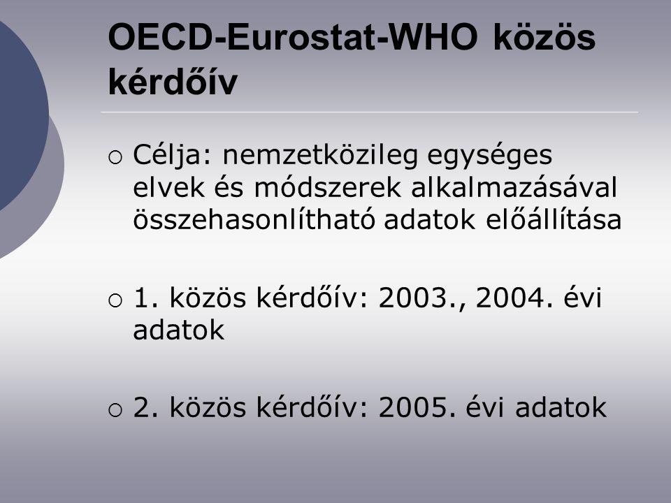 OECD-Eurostat-WHO közös kérdőív  Célja: nemzetközileg egységes elvek és módszerek alkalmazásával összehasonlítható adatok előállítása  1.