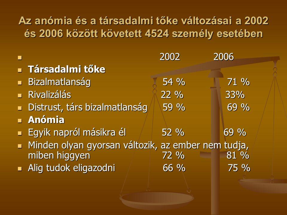 Az anómia és a társadalmi tőke változásai a 2002 és 2006 között követett 4524 személy esetében 2002 2006 2002 2006 Társadalmi tőke Társadalmi tőke Biz