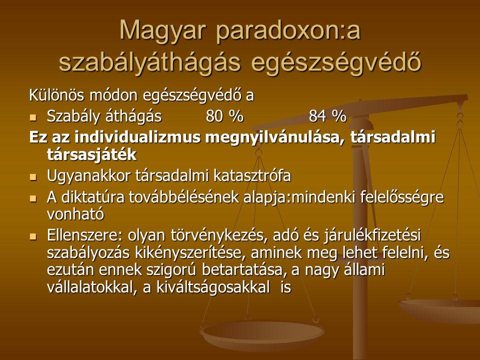 Magyar paradoxon:a szabályáthágás egészségvédő Különös módon egészségvédő a Szabály áthágás 80 % 84 % Szabály áthágás 80 % 84 % Ez az individualizmus