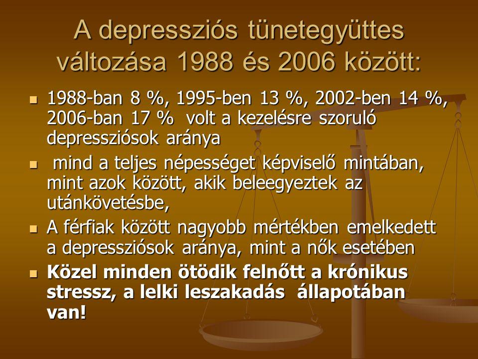 A depressziós tünetegyüttes változása 1988 és 2006 között: 1988-ban 8 %, 1995-ben 13 %, 2002-ben 14 %, 2006-ban 17 % volt a kezelésre szoruló depressz