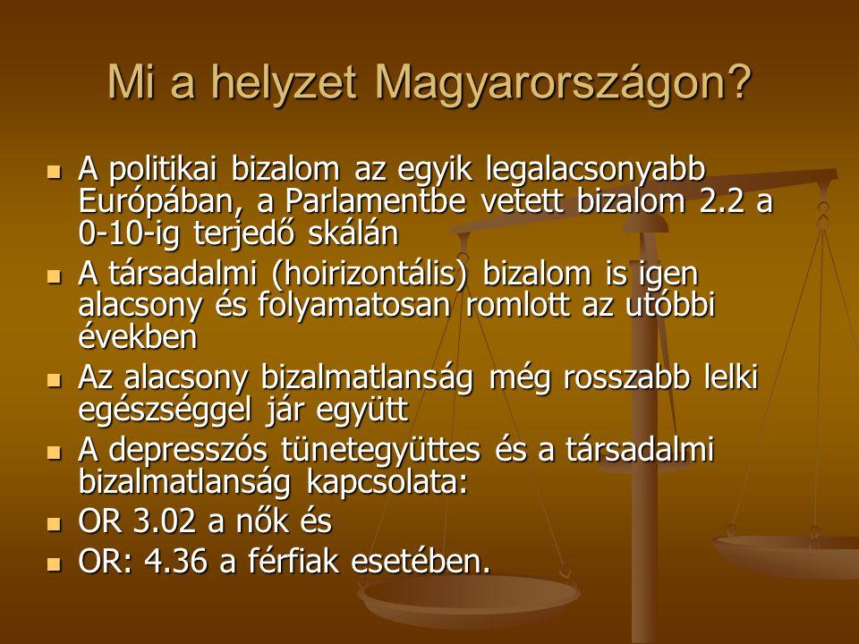 Mi a helyzet Magyarországon? A politikai bizalom az egyik legalacsonyabb Európában, a Parlamentbe vetett bizalom 2.2 a 0-10-ig terjedő skálán A politi