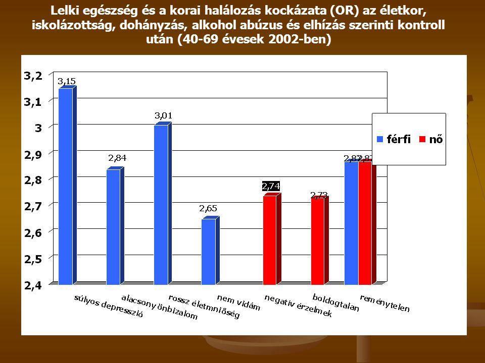 Lelki egészség és a korai halálozás kockázata (OR) az életkor, iskolázottság, dohányzás, alkohol abúzus és elhízás szerinti kontroll után (40-69 évese