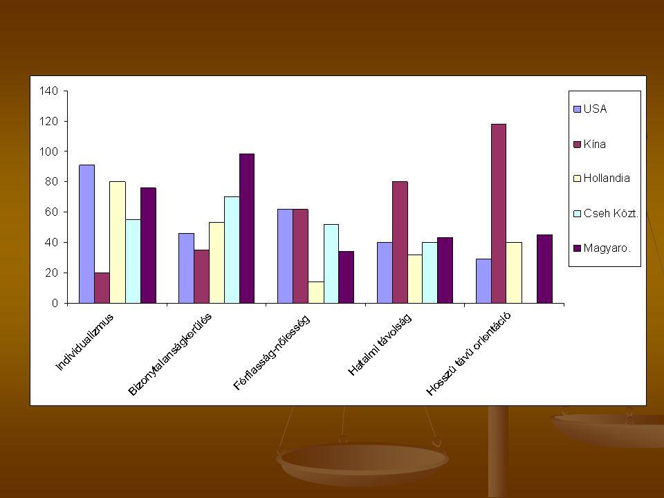 Az anómia és a társadalmi tőke változásai a 2002 és 2006 között követett 4524 személy esetében 2002 2006 2002 2006 Társadalmi tőke Társadalmi tőke Bizalmatlanság 54 % 71 % Bizalmatlanság 54 % 71 % Rivalizálás 22 % 33% Rivalizálás 22 % 33% Distrust, társ bizalmatlanság 59 % 69 % Distrust, társ bizalmatlanság 59 % 69 % Anómia Anómia Egyik napról másikra él 52 % 69 % Egyik napról másikra él 52 % 69 % Minden olyan gyorsan változik, az ember nem tudja, miben higgyen 72 % 81 % Minden olyan gyorsan változik, az ember nem tudja, miben higgyen 72 % 81 % Alig tudok eligazodni 66 % 75 % Alig tudok eligazodni 66 % 75 %