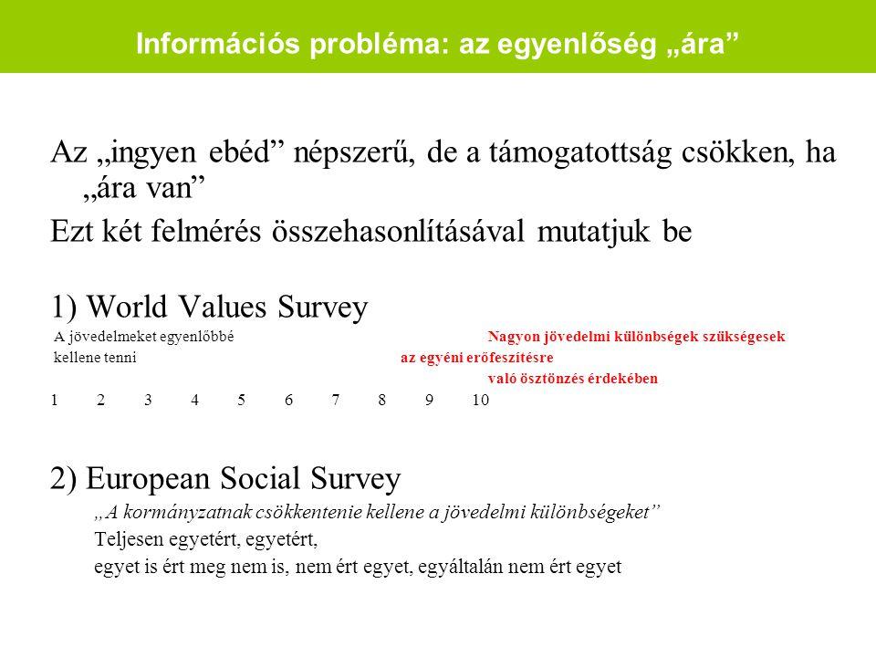 """Információs probléma: az egyenlőség """"ára Az """"ingyen ebéd népszerű, de a támogatottság csökken, ha """"ára van Ezt két felmérés összehasonlításával mutatjuk be 1) World Values Survey A jövedelmeket egyenlőbbéNagyon jövedelmi különbségek szükségesek kellene tenniaz egyéni erőfeszítésre való ösztönzés érdekében 1 2 3 4 5 6 7 8 9 10 2) European Social Survey """"A kormányzatnak csökkentenie kellene a jövedelmi különbségeket Teljesen egyetért, egyetért, egyet is ért meg nem is, nem ért egyet, egyáltalán nem ért egyet"""