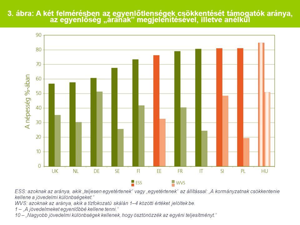 """3. ábra: A két felmérésben az egyenlőtlenségek csökkentését támogatók aránya, az egyenlőség """"árának"""" megjelenítésével, illetve anélkül ESS: azoknak az"""