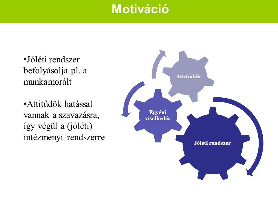 Motiváció Jóléti rendszer Egyéni viselkedés Attitűdök Jóléti rendszer befolyásolja pl. a munkamorált Attitűdök hatással vannak a szavazásra, így végül