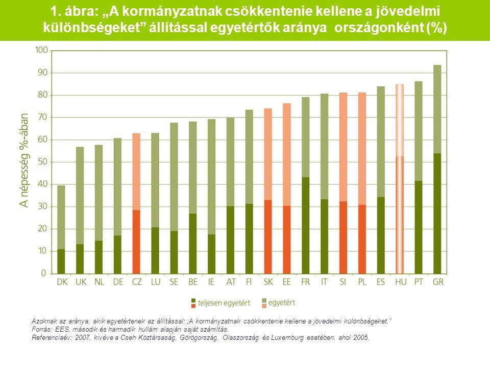 """1. ábra: """"A kormányzatnak csökkentenie kellene a jövedelmi különbségeket"""" állítással egyetértők aránya országonként (%) Azoknak az aránya, akik egyeté"""