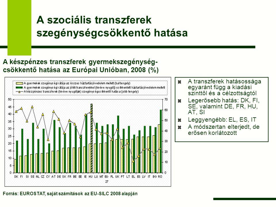 A szociális transzferek szegénységcsökkentő hatása A transzferek hatásossága egyaránt függ a kiadási szinttől és a célzottságtól Legerősebb hatás: DK,