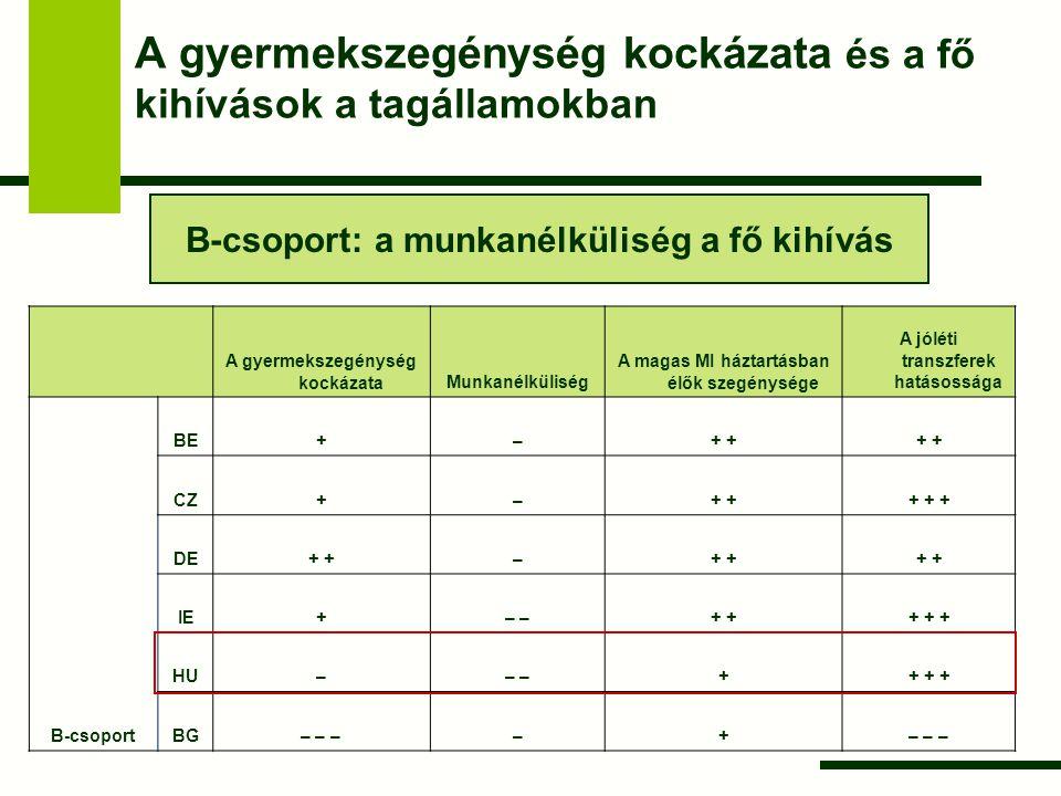 A gyermekszegénység kockázata és a fő kihívások a tagállamokban B-csoport: a munkanélküliség a fő kihívás A gyermekszegénység kockázataMunkanélküliség