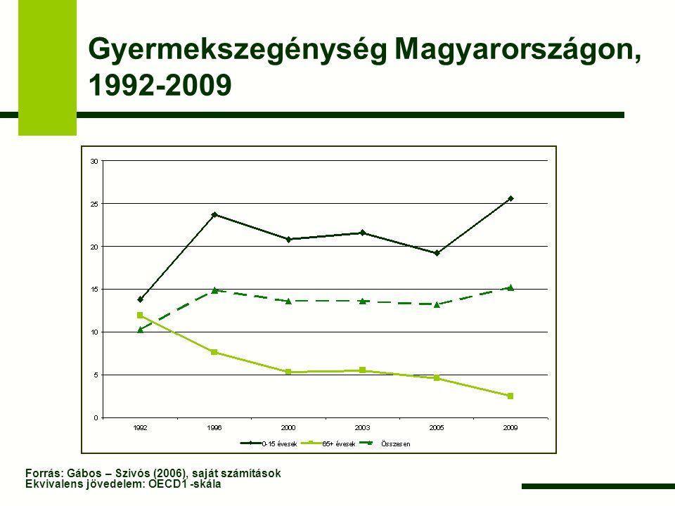 Gyermekszegénység Magyarországon, 1992-2009 Forrás: Gábos – Szivós (2006), saját számítások Ekvivalens jövedelem: OECD1 -skála