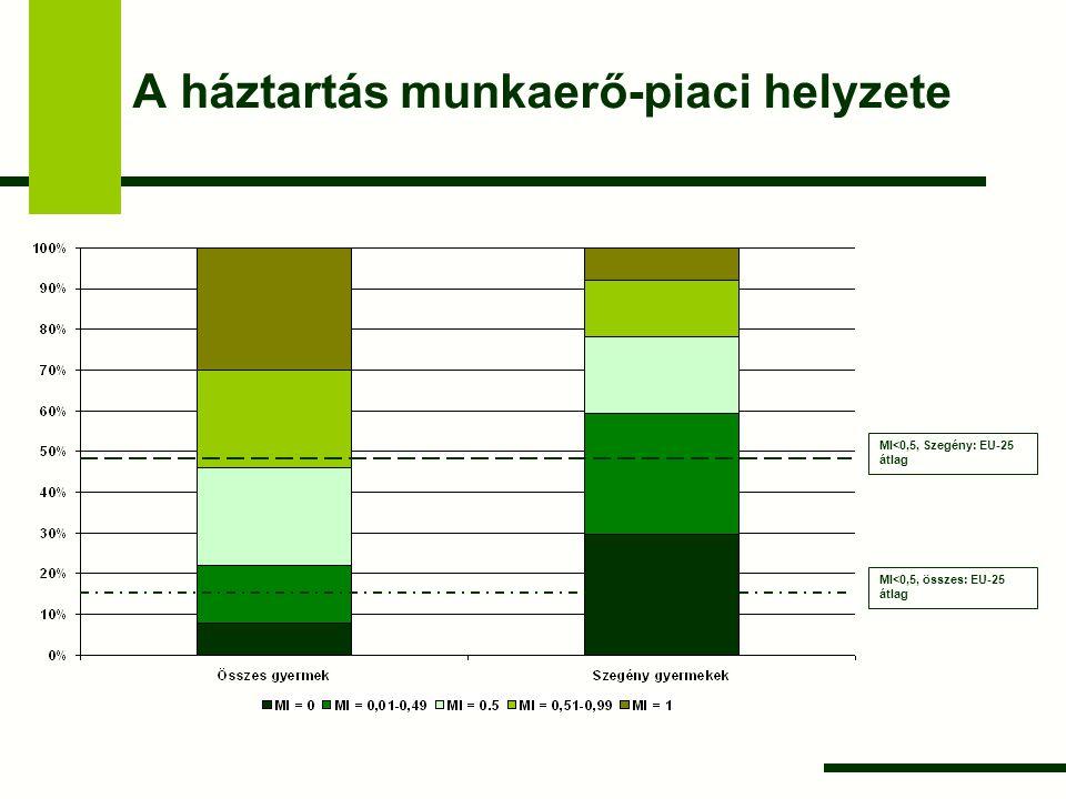A háztartás munkaerő-piaci helyzete MI<0,5, Szegény: EU-25 átlag MI<0,5, összes: EU-25 átlag