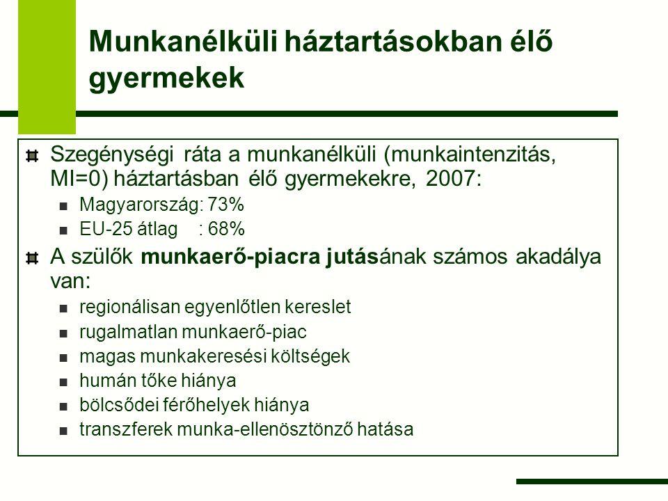 Munkanélküli háztartásokban élő gyermekek Szegénységi ráta a munkanélküli (munkaintenzitás, MI=0) háztartásban élő gyermekekre, 2007: Magyarország: 73