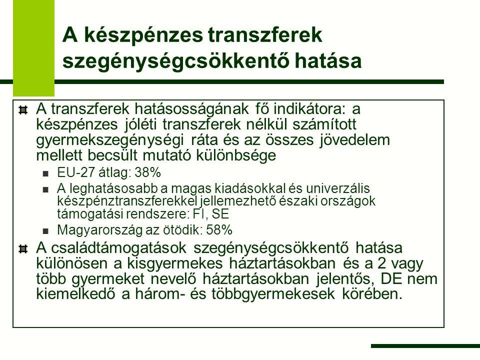 A készpénzes transzferek szegénységcsökkentő hatása A transzferek hatásosságának fő indikátora: a készpénzes jóléti transzferek nélkül számított gyerm