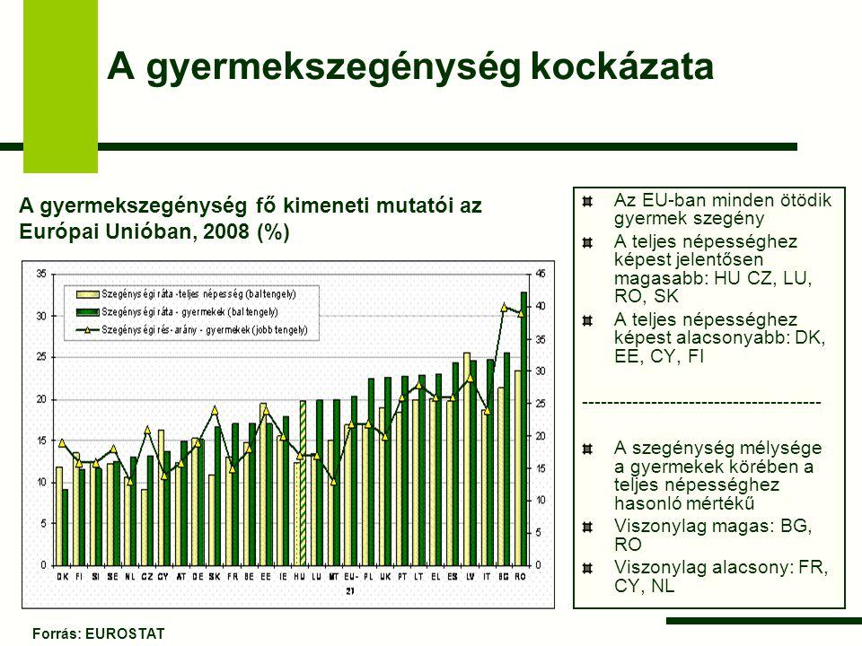 A gyermekszegénység kockázata Az EU-ban minden ötödik gyermek szegény A teljes népességhez képest jelentősen magasabb: HU CZ, LU, RO, SK A teljes népe